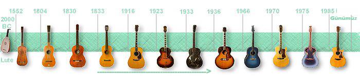 gitartarihi